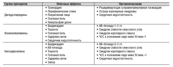 Список препаратов блокаторов кальциевых каналов: показания и особенности использования