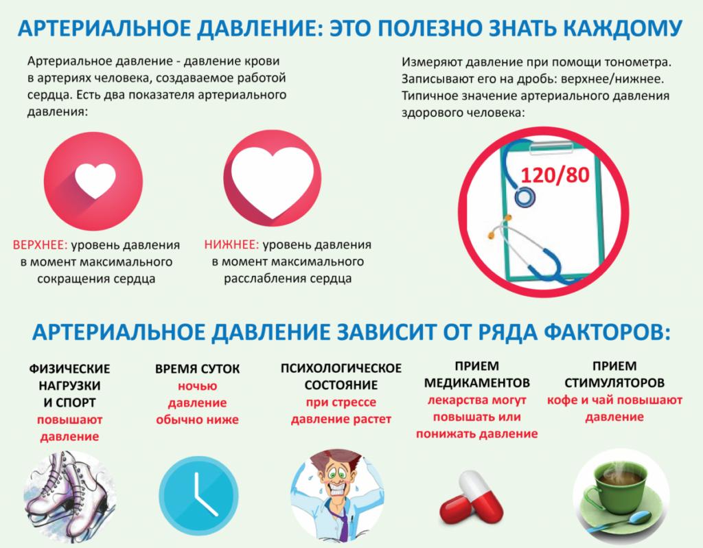 Сколько лет живут с гипертонией первой степени - Cardiologiy